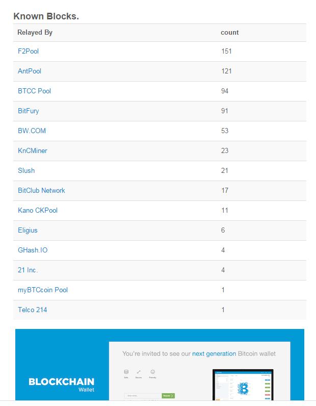 Rangos del BlockChain Pool